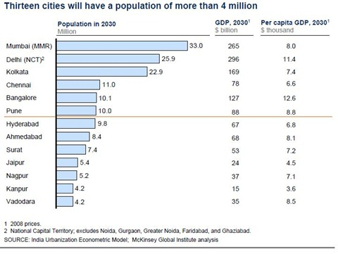 2030citypopulation | Urban India 2030 [in Numbers]