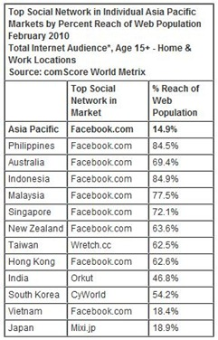 Asia-Pacific-Social-Networking-reach