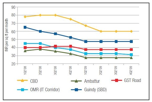 Cennai-Office-space-rental-trend