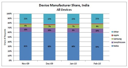 MobileHandsetMarketShare | India second to USA in Mobile Internet traffic   Smartphones usage surge [Report]