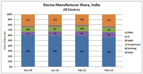 Mobile-Handset-Market-Share-March