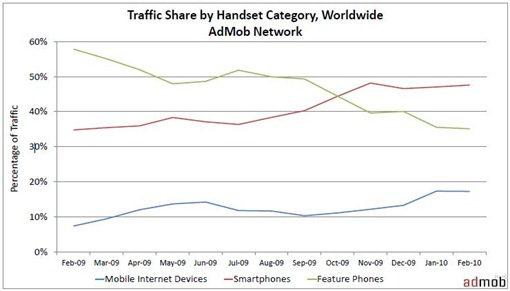 Mobile-Internet-traffic-share