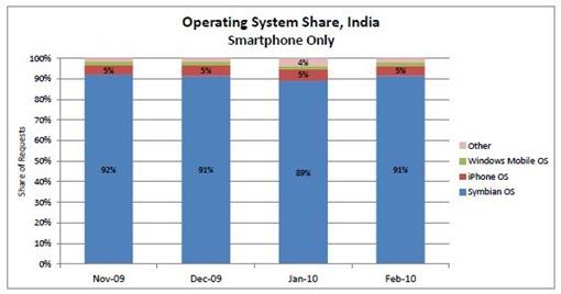 Mobile-OS-market-share