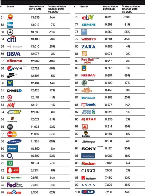 top-100-most-valuable-brands-50-100