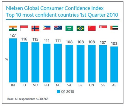 Global-consumer-confidence