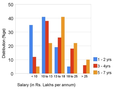 MBA-Consulting-salaries