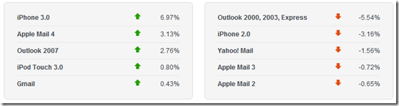 email_client_market_share