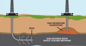 Shale Gas – The New energy resource !