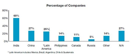 Top-Outsourcing-Countries