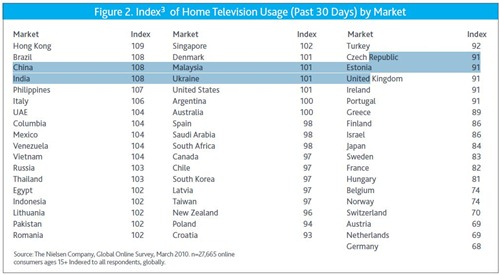 home-television-usage
