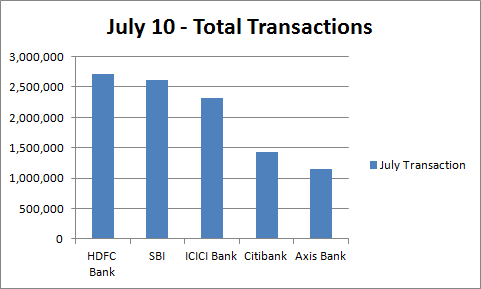 Bank Etransactions