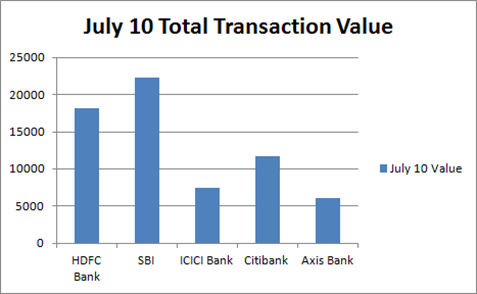 Bank E-transaction Value