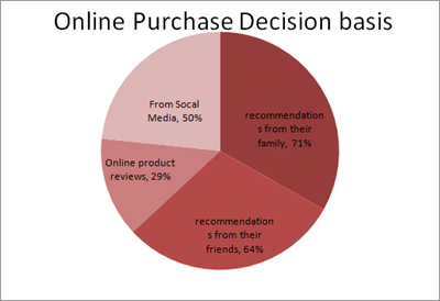 Online Purchase Decision basis
