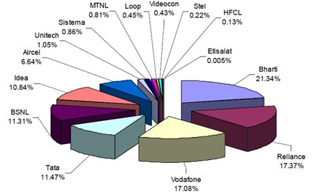 telecom-subscriber-market-share-july2010