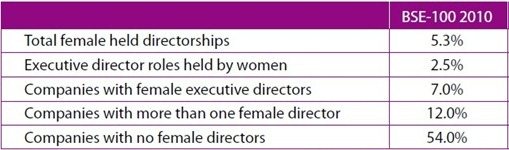 Female Directorship INdia