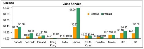 Voice-Call-Packages-graph