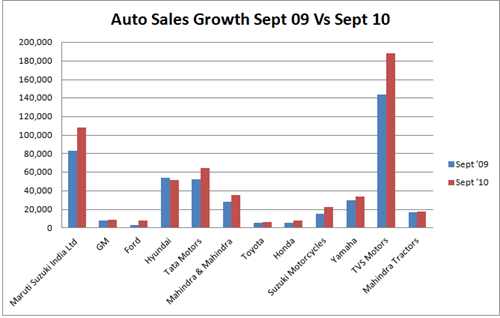 Auto Sales Growth