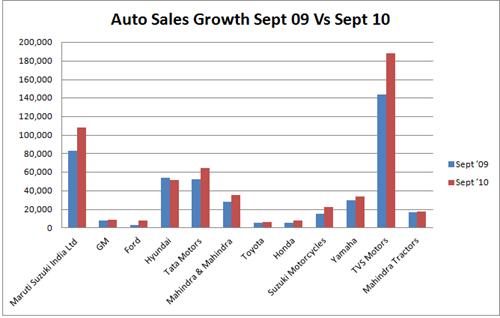 Auto Sales Growth