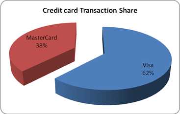 Credit Card Transaction Share