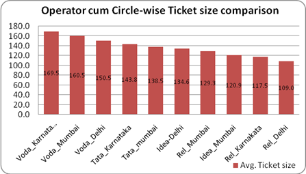 Circle wise Mobile recharge