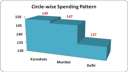 circle wise spending