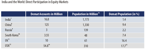 Equity Market Participation