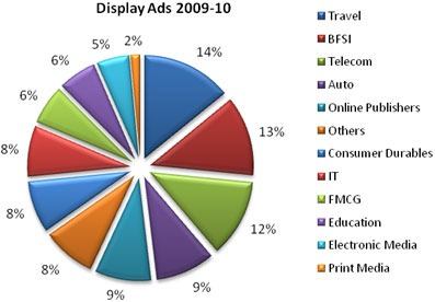 Display Ad Growth