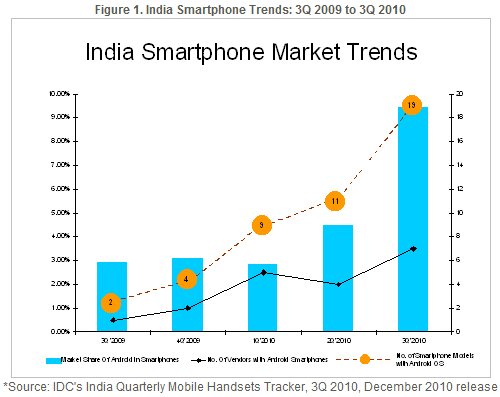Indian Smartphone Market