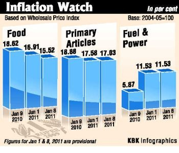 Inflation Watch