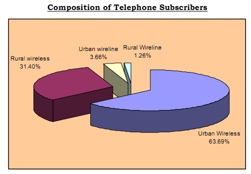 composition of telephone subscribers