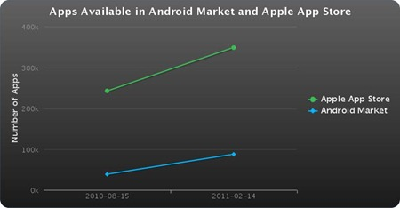 Apps available android market vs apple store