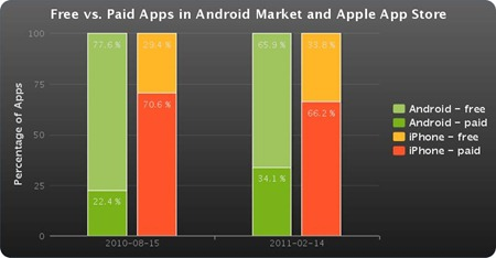 Free Vs paid apps Android Apple