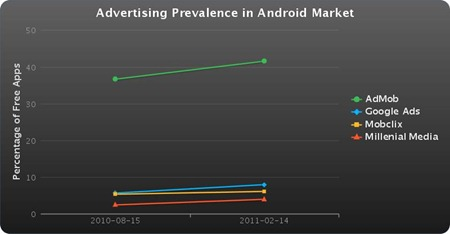 Mobile advertising android market