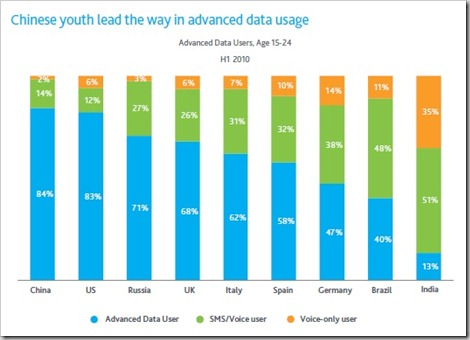 Mobile-data-usage-youth