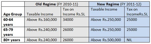 New Tax Slabs