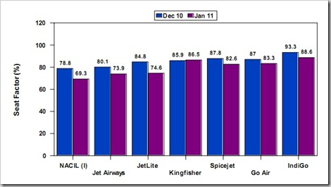 airliners seat factor