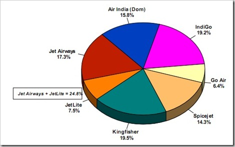 aviation industry market share