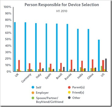 person responsible for mobile device selection