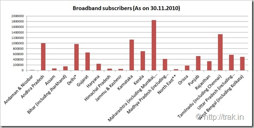 Broadband Subscribers in India state wise