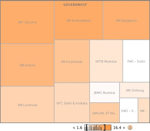 Governement Business Schools seats Vs Fees