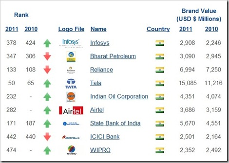 Indian most valued brands