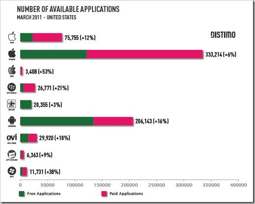 App Market Applications