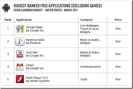 Top Free Apps Android