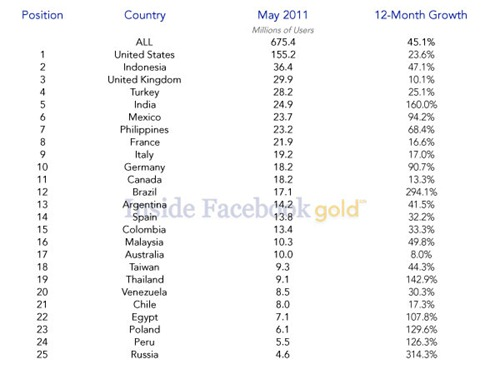 Facebook-top-countries