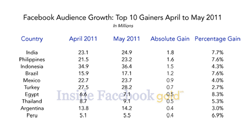 Facebook_Top_Gainers_May_2011