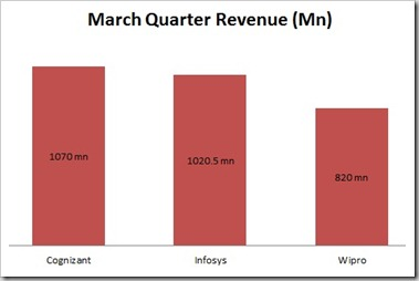 March 2011 Revenue