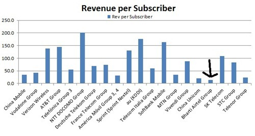 Mobile operator Revenue per subscriber