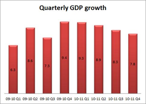 Quarterly GDP Growth India