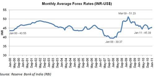 INR VS USD