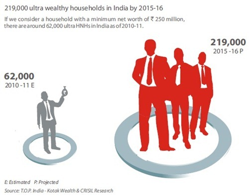 India Wealthy Households